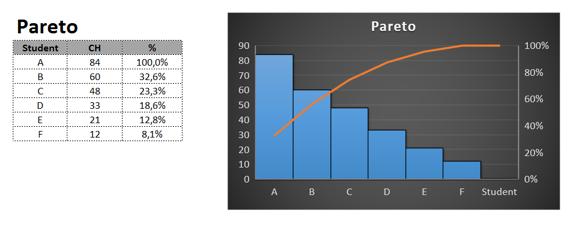 Paretův graf vExcel 2016