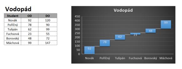 Typ grafu vodopád vExcel 2016