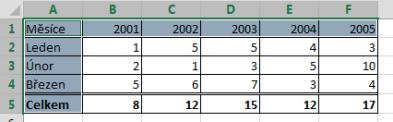 Označení nesouvislé oblasti vMicrosoft Excel