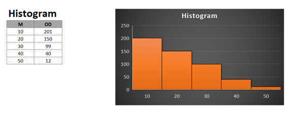 how to make histogram in excel 2016
