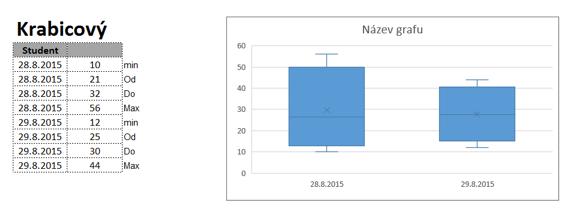 Krabicový graf vExcel 2016