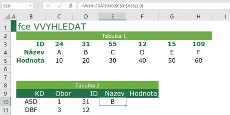 Ukázka použití funkce VVYHLEDAT vMicrosoft Excel